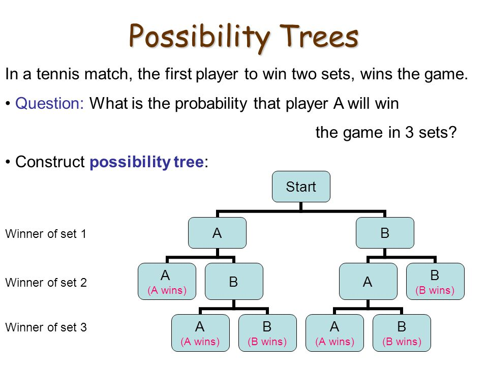 Possibility Trees Winner of set 1 Winner of set 2 Winner of set 3 In a tennis match, the first player to win two sets, wins the game. Question: What i