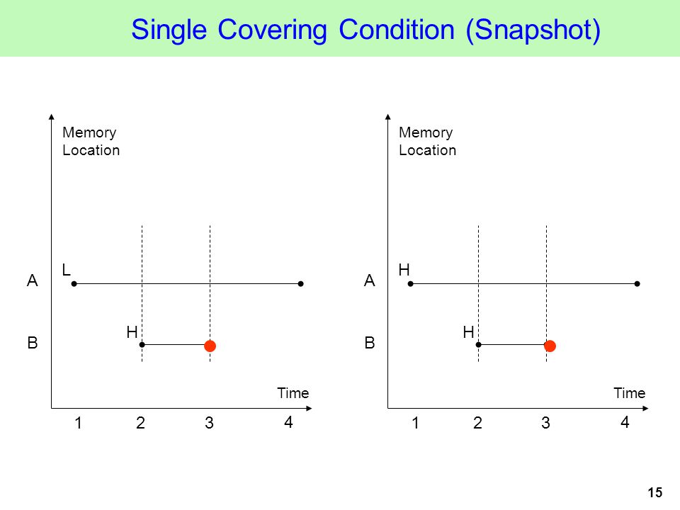 15 Single Covering Condition (Snapshot) Time Memory Location 123 A B L H 4 Time Memory Location 123 A B H H 4