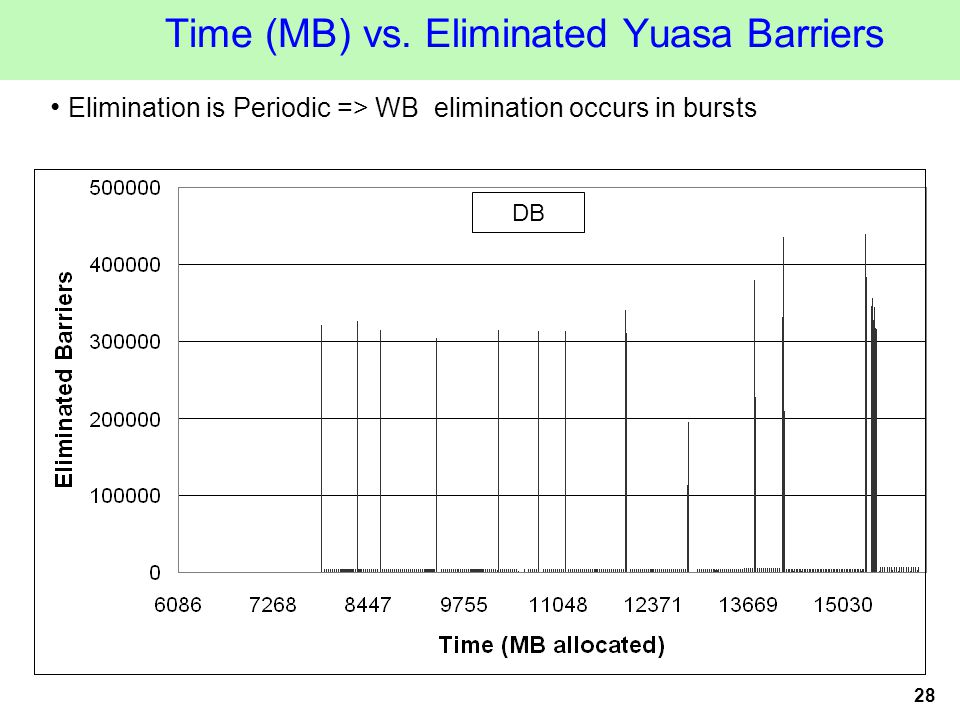 28 Time (MB) vs.