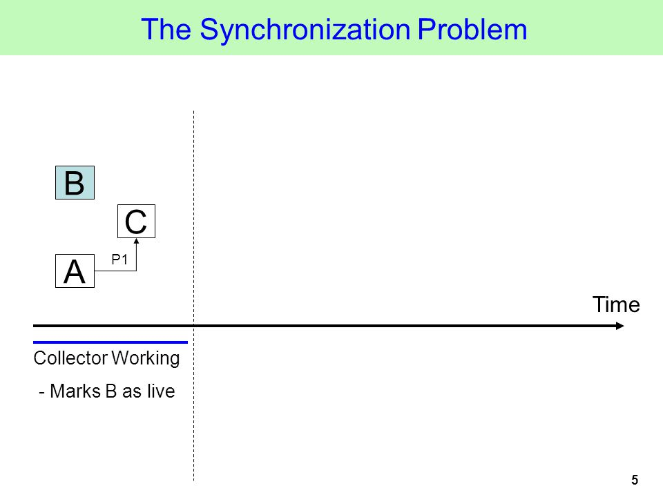 5 A C B P1 The Synchronization Problem Time Collector Working - Marks B as live
