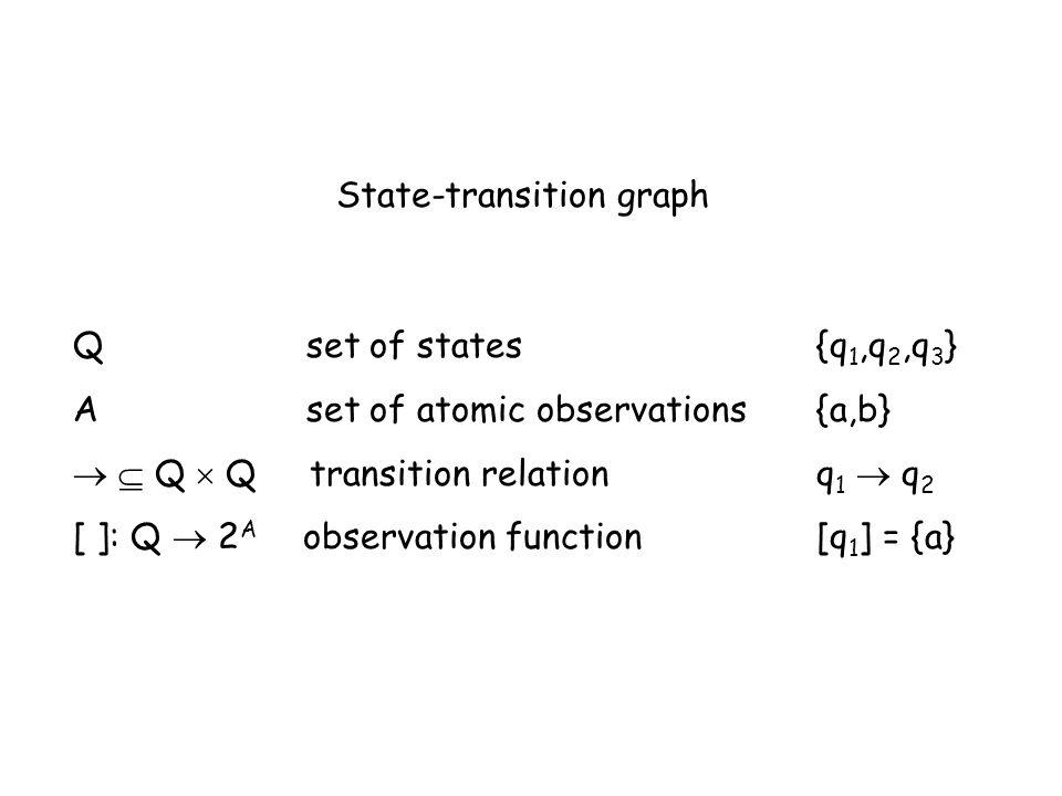 State-transition graph Q set of states{q 1,q 2,q 3 } A set of atomic observations{a,b}   Q  Q transition relation q 1  q 2 [ ]: Q  2 A observatio