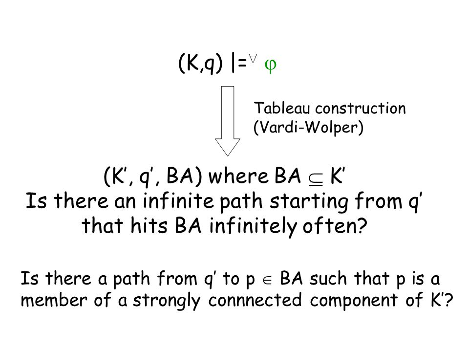 (K,q) |=   (K', q', BA) where BA  K' Is there an infinite path starting from q' that hits BA infinitely often? Tableau construction (Vardi-Wolper)