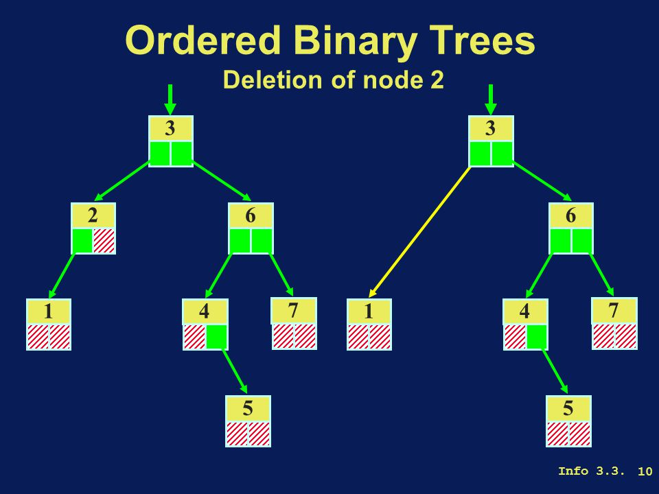 Info 3.3. 10 Ordered Binary Trees Deletion of node 2 3 26 14 5 7 3 6 14 5 7