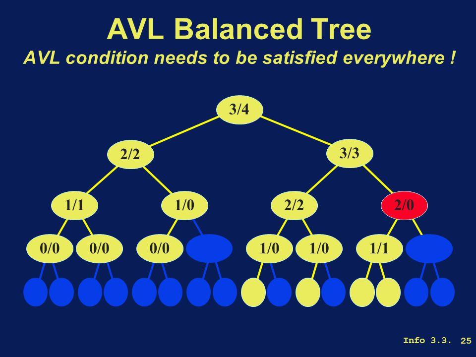 Info 3.3. 25 AVL Balanced Tree AVL condition needs to be satisfied everywhere .