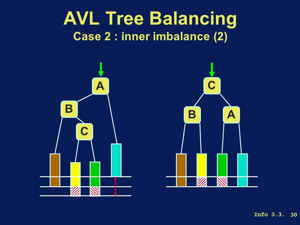 Info 3.3. 30 AVL Tree Balancing Case 2 : inner imbalance (2) A B C AB C