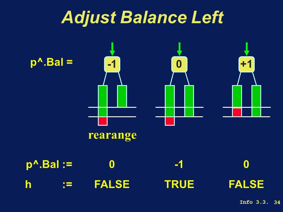 Info 3.3. 34 Adjust Balance Left p^.Bal = rearange 0+1 p^.Bal := h := 0 FALSE TRUE 0 FALSE
