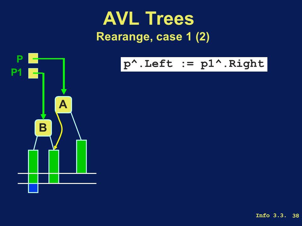 Info 3.3. 38 AVL Trees Rearange, case 1 (2) p^.Left := p1^.Right A B P P1