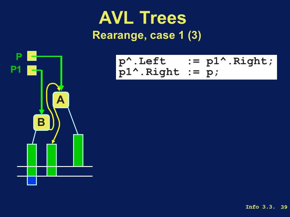 Info 3.3. 39 AVL Trees Rearange, case 1 (3) p^.Left := p1^.Right; p1^.Right := p; A B P P1
