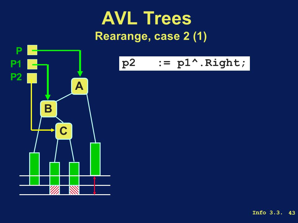 Info 3.3. 43 AVL Trees Rearange, case 2 (1) p2 := p1^.Right; A B C P P1 P2