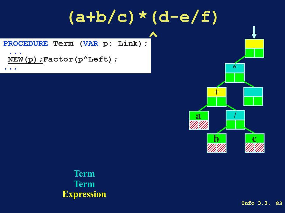 Info 3.3. 83 (a+b/c)*(d-e/f)........^ Term Expression + a * / b c PROCEDURE Term (VAR p: Link);...