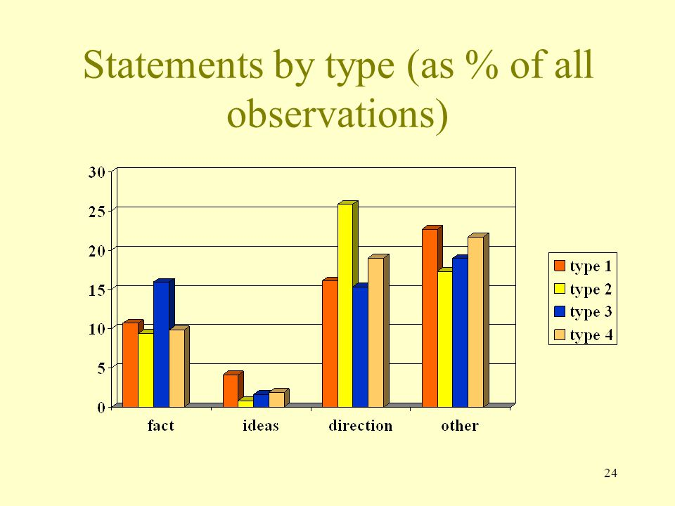 Statements by type (as % of all observations) 24