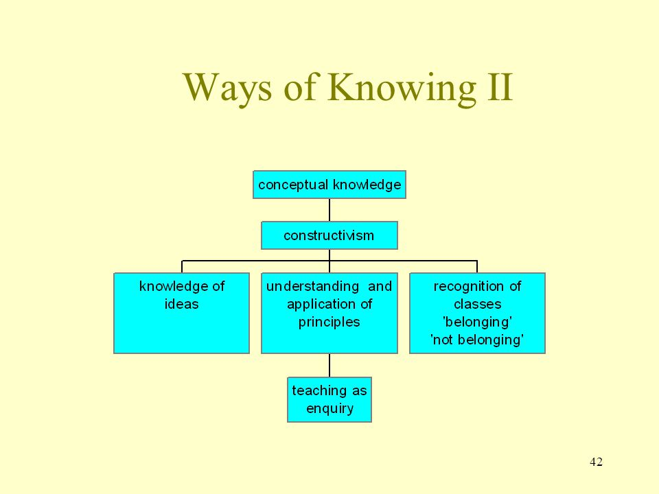 Ways of Knowing II 42