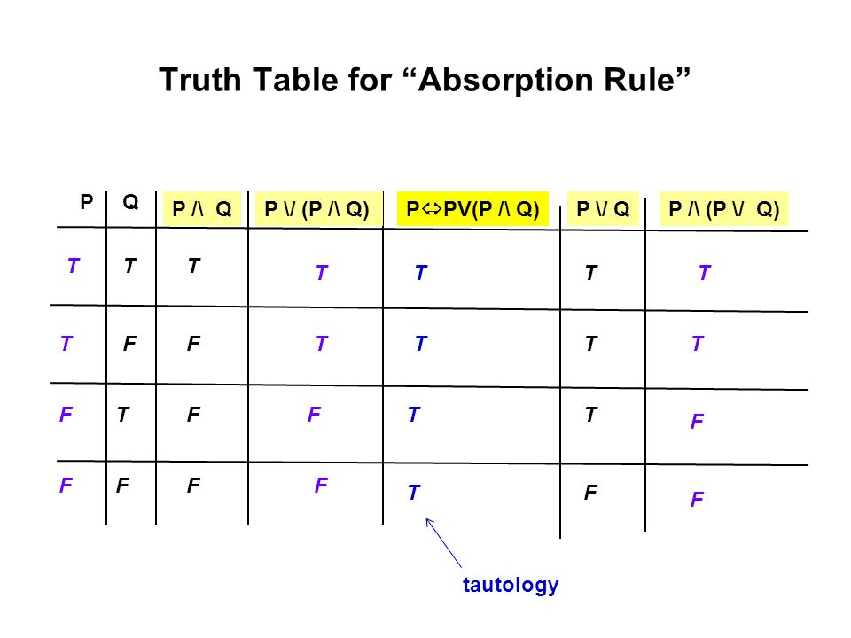 """Truth Table for """"Absorption Rule"""" PQ T T T T F FF F P /\ QP \/ (P /\ Q)P  PV(P /\ Q) FF FT T T FF TT FT TT TT P \/ QP /\ (P \/ Q) F F T T tautology"""