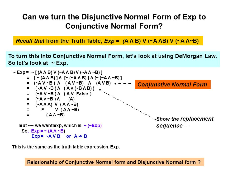 Can we turn the Disjunctive Normal Form of Exp to Conjunctive Normal Form? Recall that from the Truth Table, Exp = (A Λ B) V (~A ΛB) V (~A Λ~B) To tur