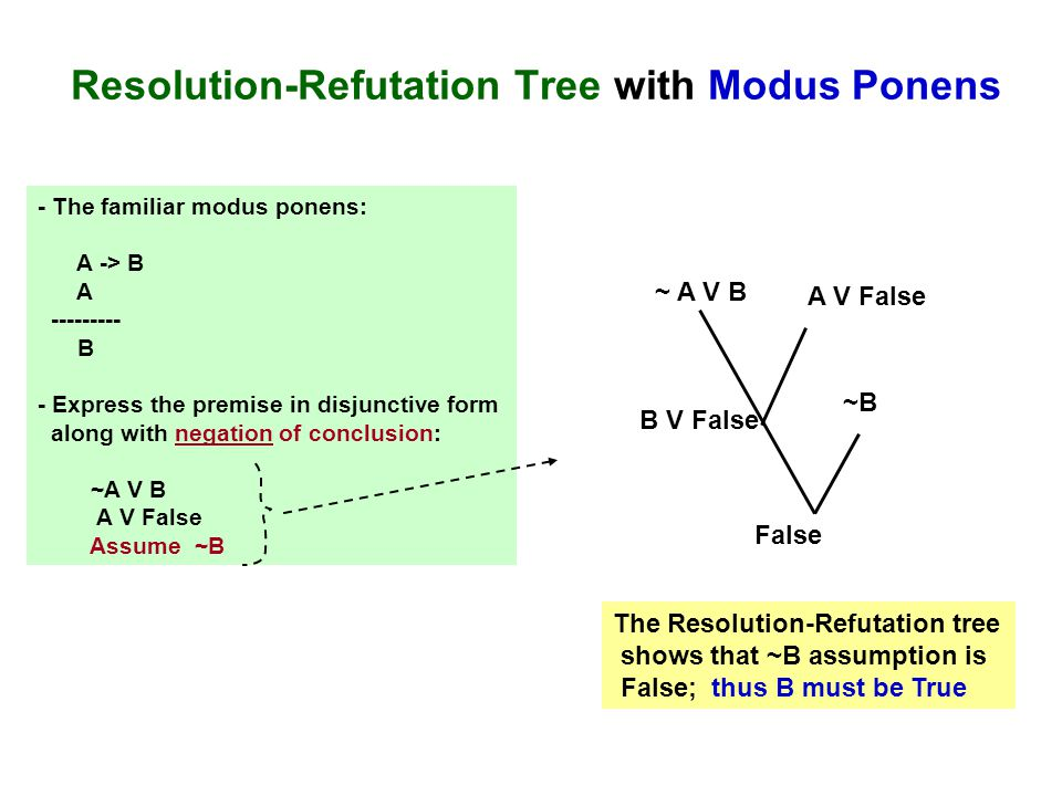 Resolution-Refutation Tree with Modus Ponens - The familiar modus ponens: A -> B A --------- B - Express the premise in disjunctive form along with ne
