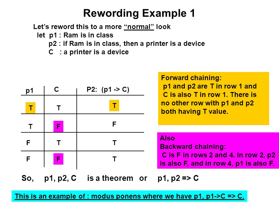 """Rewording Example 1 Let's reword this to a more """"normal"""" look let p1 : Ram is in class p2 : if Ram is in class, then a printer is a device C : a print"""