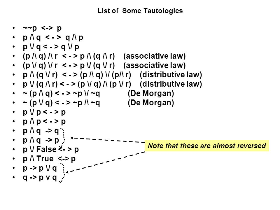 List of Some Tautologies ~~p p p /\ q q /\ p p \/ q q \/ p (p /\ q) /\ r p /\ (q /\ r) (associative law) (p \/ q) \/ r p \/ (q \/ r) (associative law)