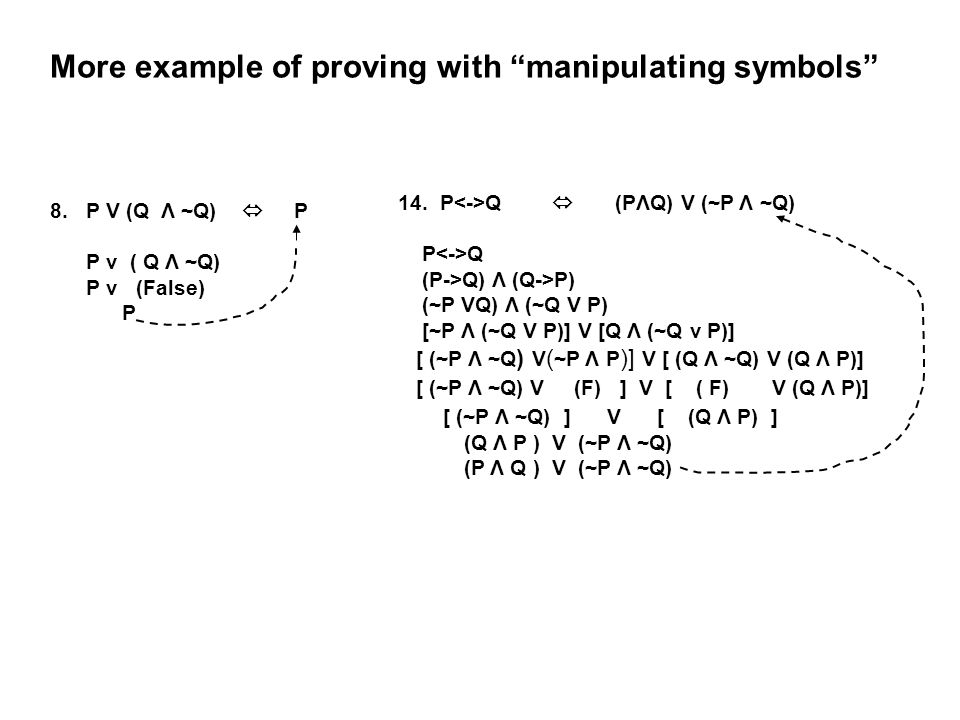 """More example of proving with """"manipulating symbols"""" 8.P V (Q Λ ~Q)  P P v ( Q Λ ~Q) P v (False) P 14. P Q  (PΛQ) V (~P Λ ~Q) P Q (P->Q) Λ (Q->P) (~P"""