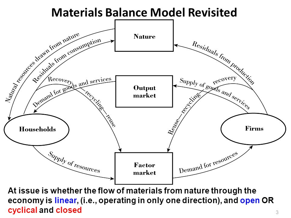 Materials Balance Model Revisited At issue is whether the flow of materials from nature through the economy is linear, (i.e., operating in only one di