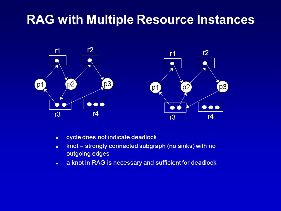 RAG with Multiple Resource Instances n cycle does not indicate deadlock n knot – strongly connected subgraph (no sinks) with no outgoing edges n a kno