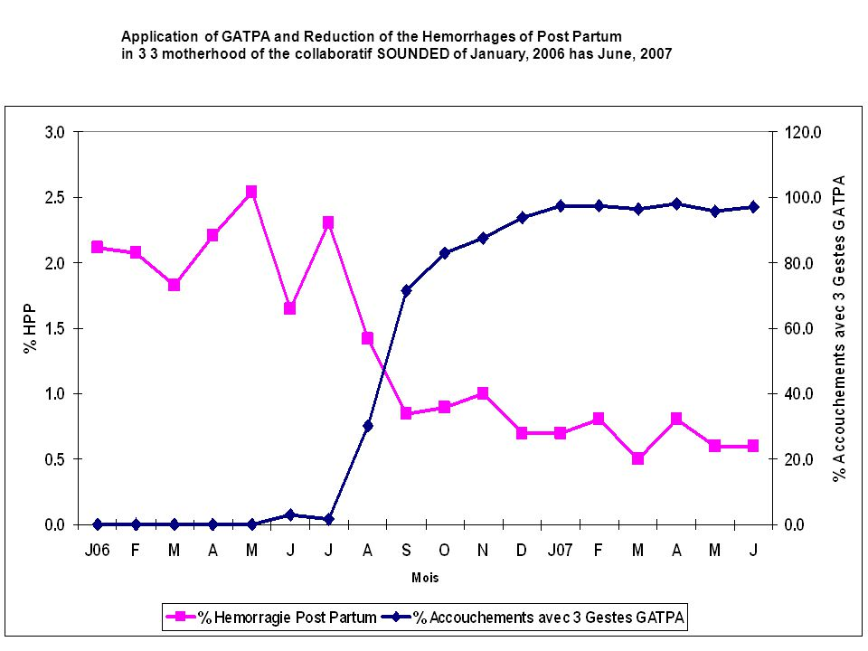 Application of GATPA and Reduction of the Hemorrhages of Post Partum in 3 3 motherhood of the collaboratif SOUNDED of January, 2006 has June, 2007