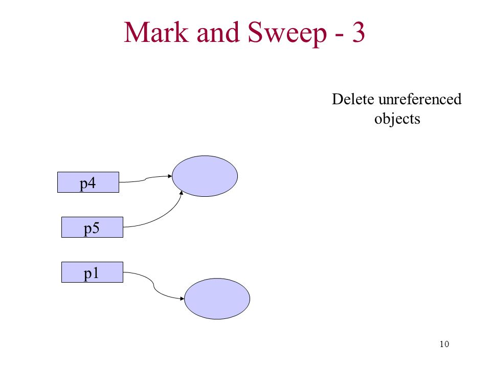 10 Mark and Sweep - 3 p1 p4 p5 Delete unreferenced objects
