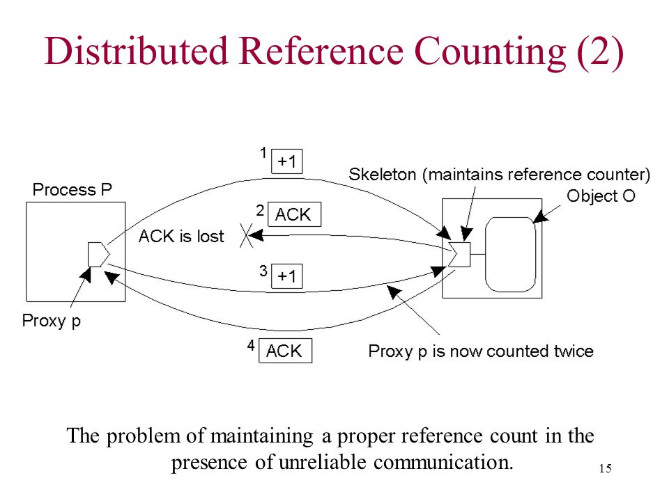 15 Distributed Reference Counting (2) The problem of maintaining a proper reference count in the presence of unreliable communication.