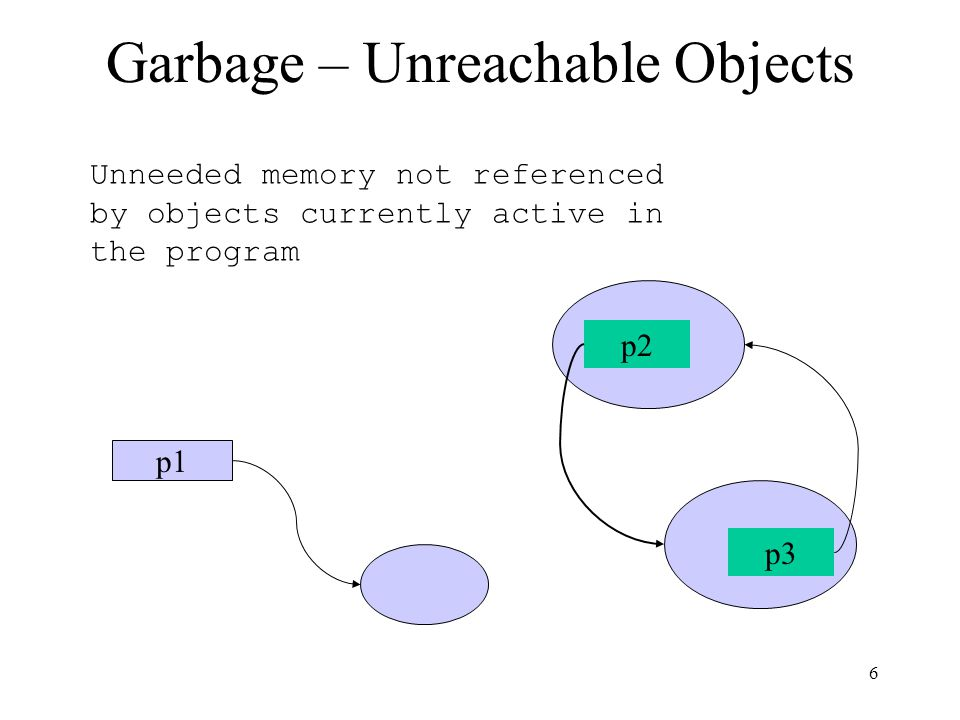 6 Garbage – Unreachable Objects p1 Unneeded memory not referenced by objects currently active in the program p2 p3