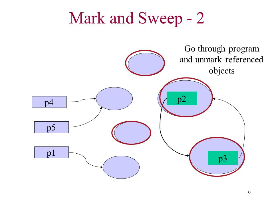 9 Mark and Sweep - 2 p1 p2 p3 p4 p5 Go through program and unmark referenced objects