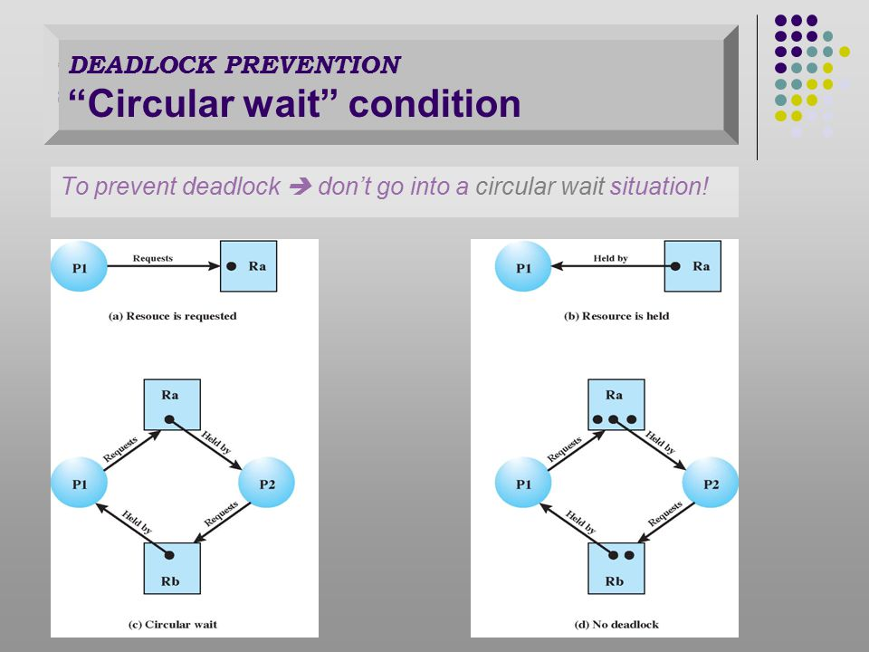 To prevent deadlock  don't go into a circular wait situation.