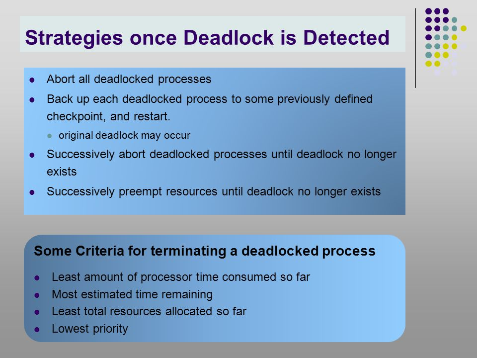 Strategies once Deadlock is Detected Abort all deadlocked processes Back up each deadlocked process to some previously defined checkpoint, and restart.