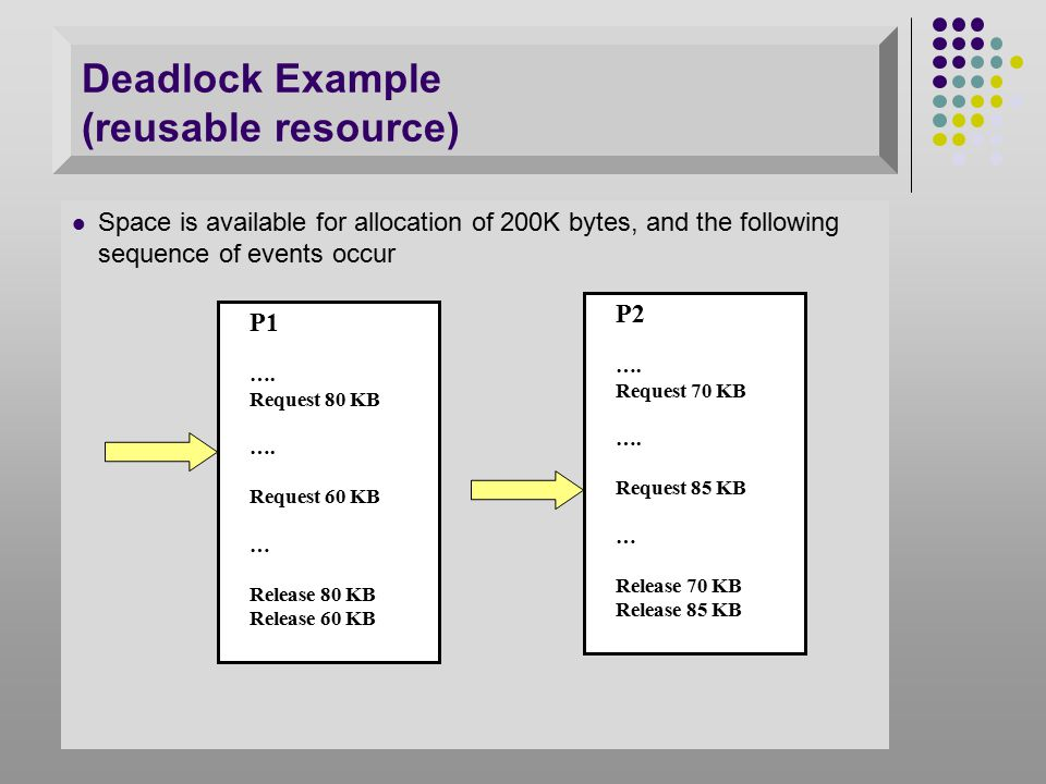Space is available for allocation of 200K bytes, and the following sequence of events occur Deadlock occurs if both processes progress to their second request P1 ….