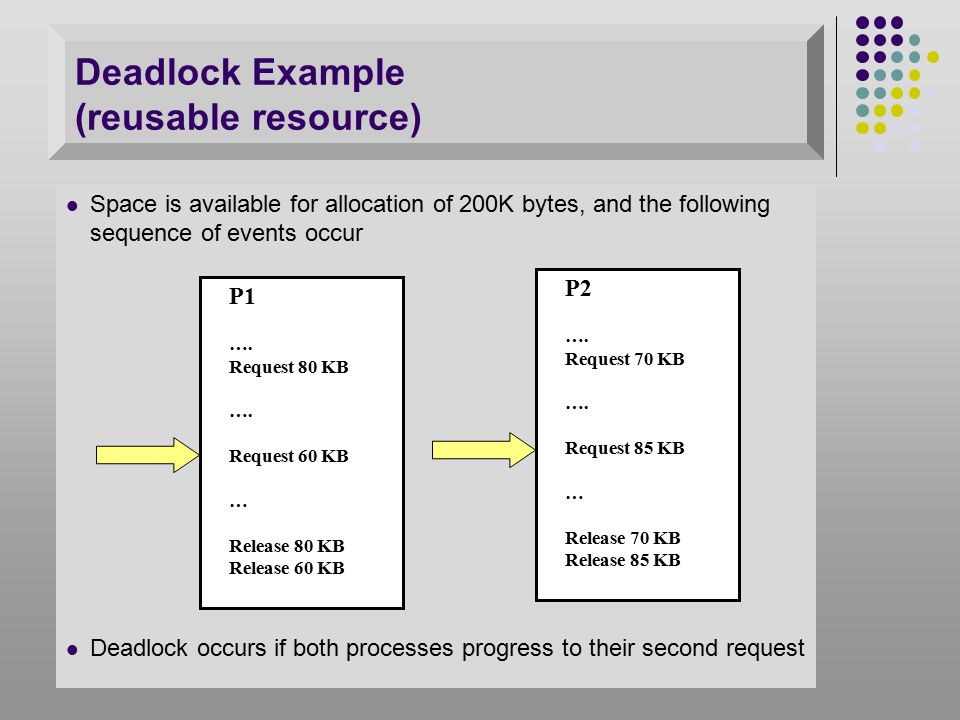 Resource Allocation Denial Referred to as the Banker's algorithm State of the system is the current allocation of resources to processes Safe state : there is at least one sequence of actions that does not result in deadlock Unsafe state : a state that is not safe