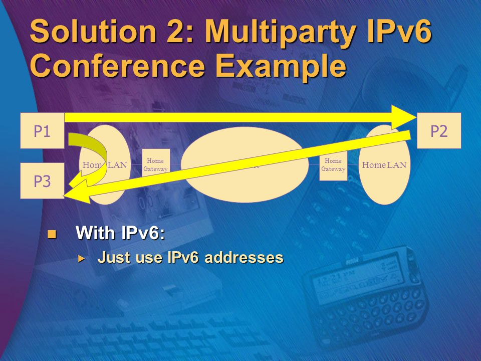 Solution 2: Multiparty IPv6 Conference Example With IPv6: With IPv6:  Just use IPv6 addresses P1P2 P3 Home LAN Internet Home Gateway Home LAN Home Gateway