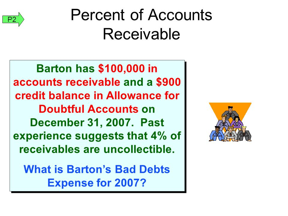 Barton has $100,000 in accounts receivable and a $900 credit balance in Allowance for Doubtful Accounts on December 31, 2007.