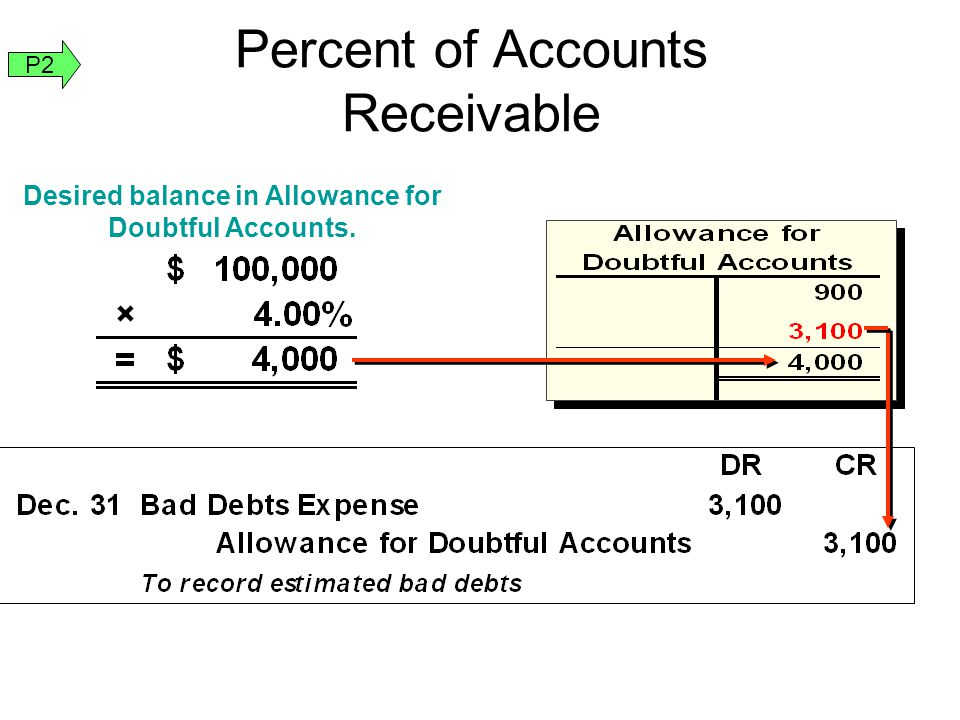 Desired balance in Allowance for Doubtful Accounts. Percent of Accounts Receivable P2