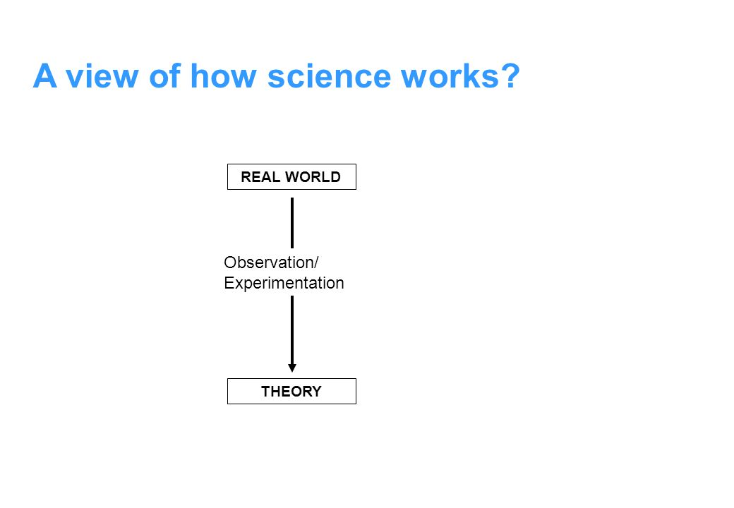 REAL WORLD THEORY Observation/ Experimentation A view of how science works?