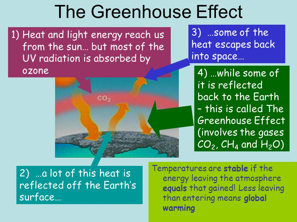 The Greenhouse Effect 1)Heat and light energy reach us from the sun… but most of the UV radiation is absorbed by ozone 2) …a lot of this heat is reflected off the Earth's surface… 3) …some of the heat escapes back into space… 4) …while some of it is reflected back to the Earth – this is called The Greenhouse Effect (involves the gases CO 2, CH 4 and H 2 O) Temperatures are stable if the energy leaving the atmosphere equals that gained.