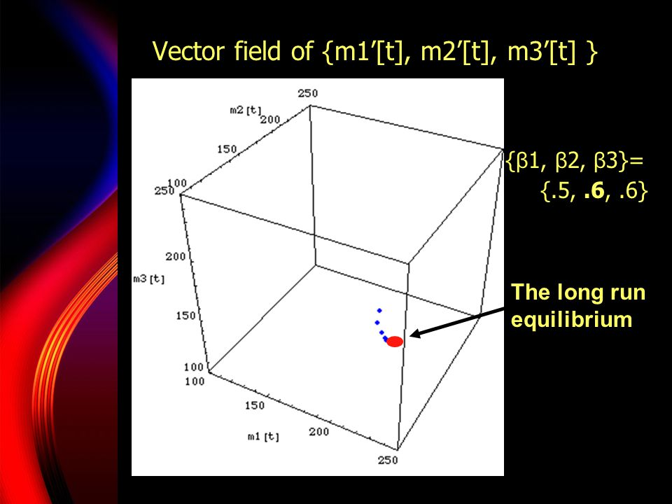 { β 1, β 2, β 3}= {.5,.6,.6} The long run equilibrium Vector field of {m1'[t], m2'[t], m3'[t] }