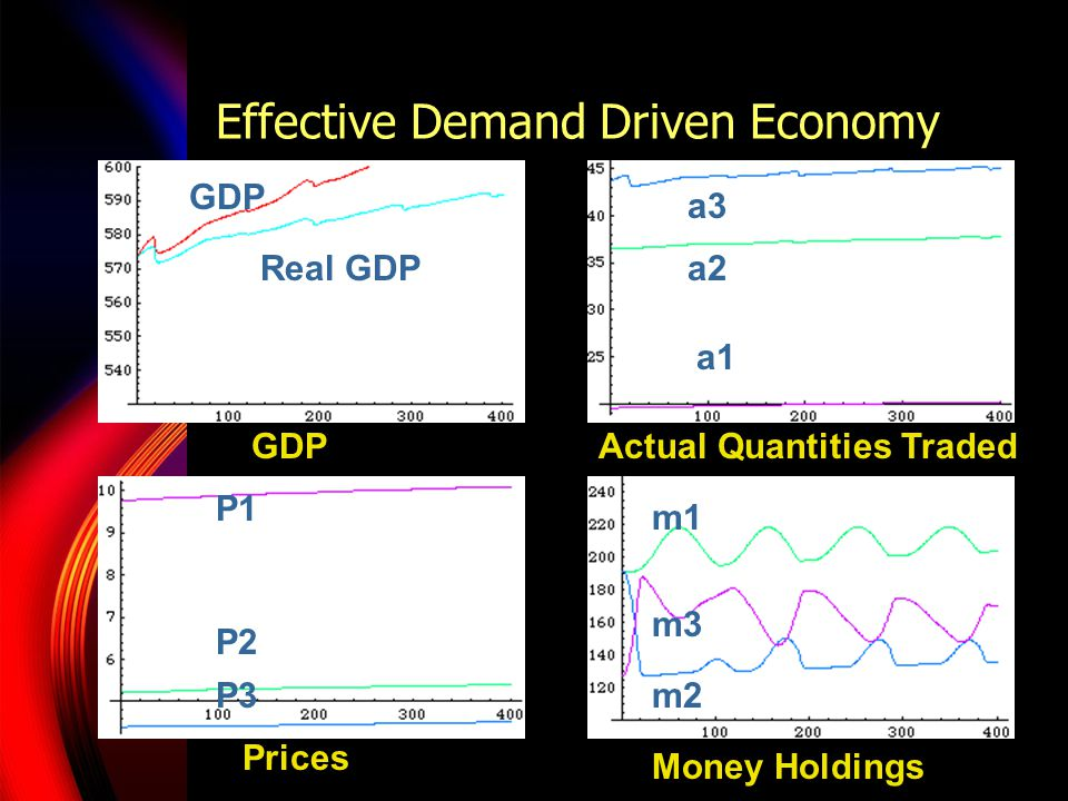 Effective Demand Driven Economy GDP Real GDP a3 a2 a1 P3 P2 P1 m3 m2 m1 GDPActual Quantities Traded Prices Money Holdings