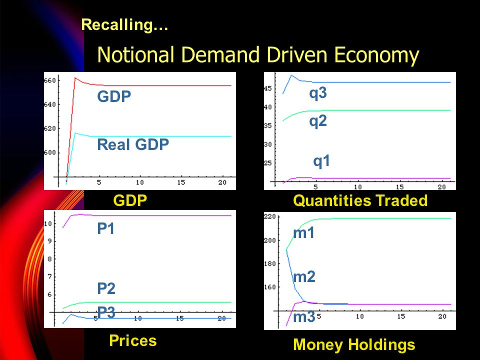 Notional Demand Driven Economy GDP Real GDP q3 q2 q1 P3 P2 P1 m3 m2 m1 GDPQuantities Traded Prices Money Holdings Recalling…