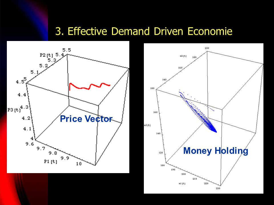 3. Effective Demand Driven Economie Price Vector Money Holding
