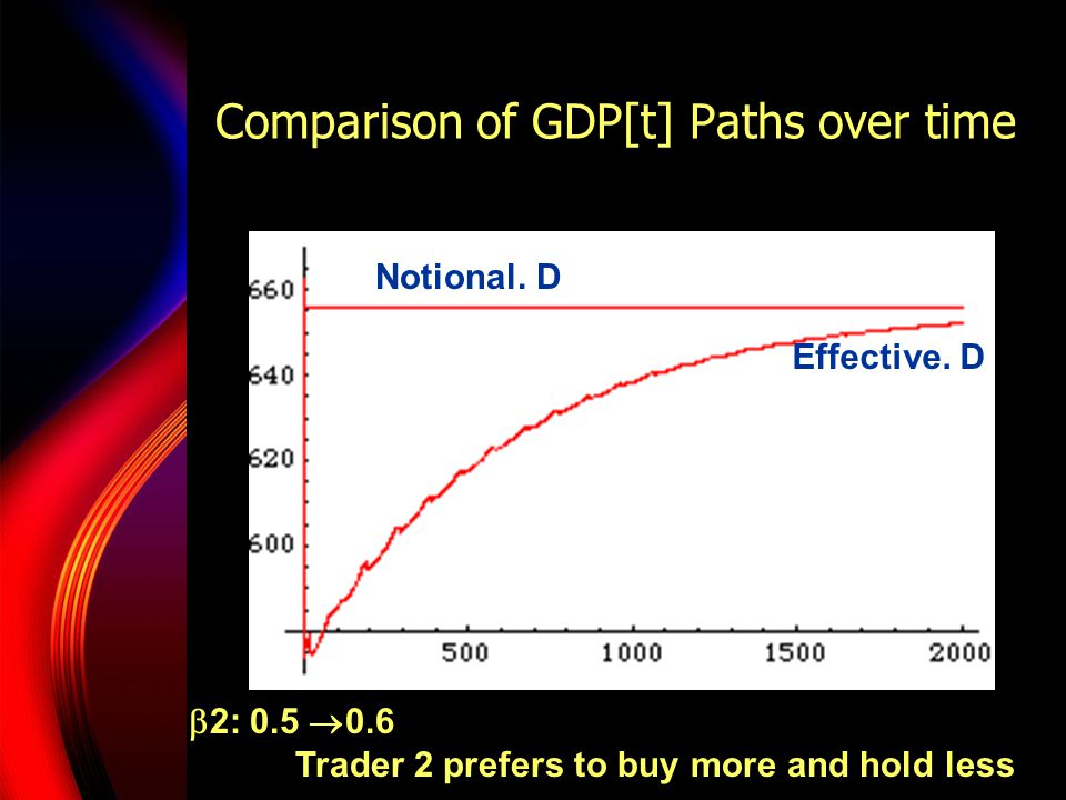 Comparison of GDP[t] Paths over time Notional. D Effective.