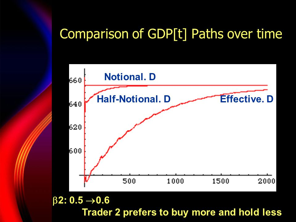 Comparison of GDP[t] Paths over time Notional. D Half-Notional.