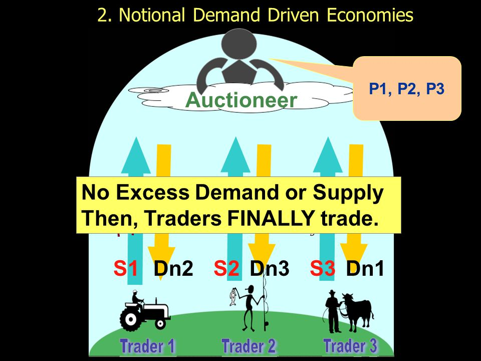 2. Notional Demand Driven Economies Final P1, P2, P3 For time = t S1S2S3Dn2Dn1Dn3 Auctioneer