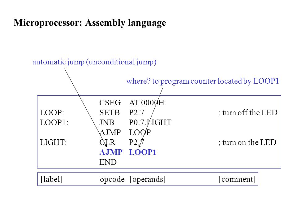 Microprocessor: Assembly language [label]opcode [operands][comment] CSEGAT 0000H LOOP:SETBP2.7; turn off the LED LOOP1:JNBP0.7,LIGHT AJMPLOOP LIGHT:CLRP2.7; turn on the LED AJMPLOOP1 END automatic jump (unconditional jump) where.