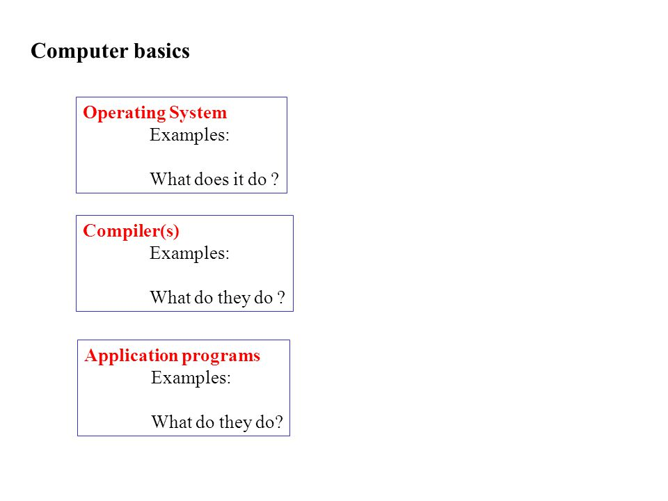 Computer basics Operating System Examples: What does it do .