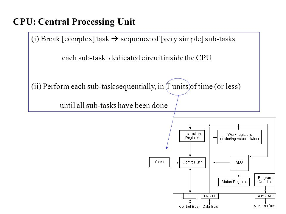 CPU: Central Processing Unit (i) Break [complex] task  sequence of [very simple] sub-tasks each sub-task: dedicated circuit inside the CPU (ii) Perform each sub-task sequentially, in T units of time (or less) until all sub-tasks have been done