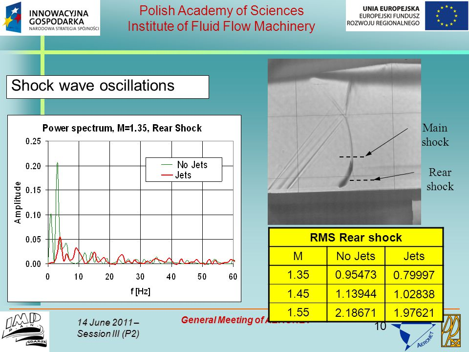 10 Polish Academy of Sciences Institute of Fluid Flow Machinery 14 June 2011 – Session III (P2) General Meeting of AERONET Shock wave oscillations RMS Rear shock MNo JetsJets 1.350.954730.79997 1.451.139441.02838 1.552.186711.97621 Main shock Rear shock