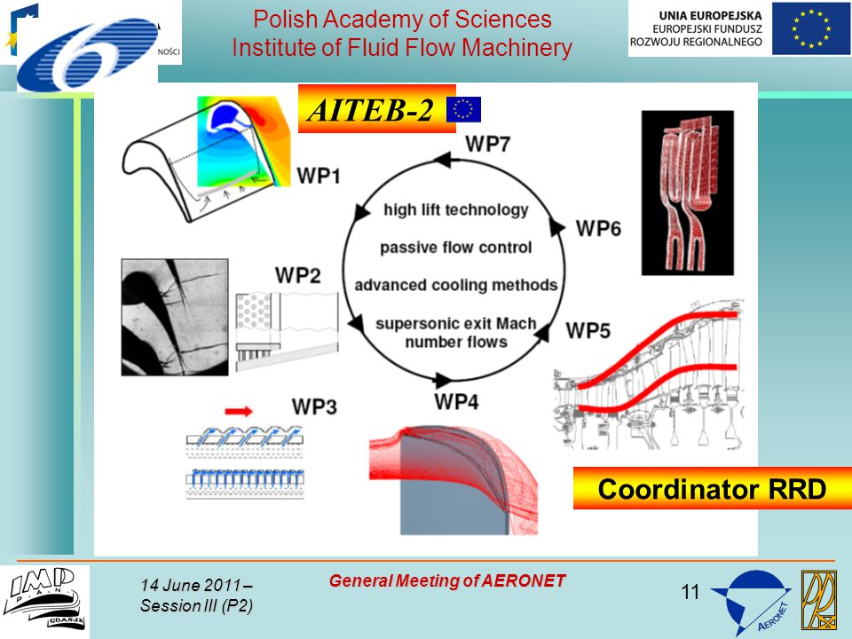 11 Polish Academy of Sciences Institute of Fluid Flow Machinery 14 June 2011 – Session III (P2) General Meeting of AERONET AITEB-2 Coordinator RRD